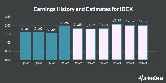 Earnings History and Estimates for IDEX (NYSE:IEX)
