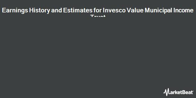 Earnings by Quarter for Invesco Value Municipal Income Trust (NYSE:IIM)