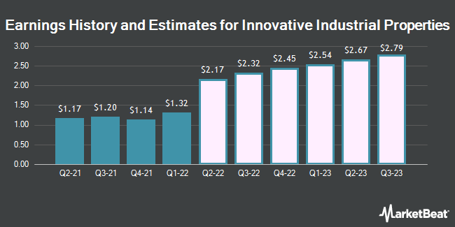 Earnings History and Estimates for Innovative Industrial Properties (NYSE:IIPR)
