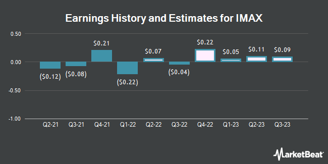 Earnings History and Estimates for Imax (NYSE:IMAX)
