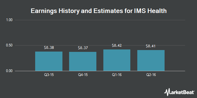 Earnings by Quarter for IMS Health Holdings (NYSE:IMS)