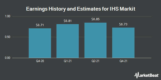 Earnings History and Estimates for IHS Markit (NYSE:INFO)