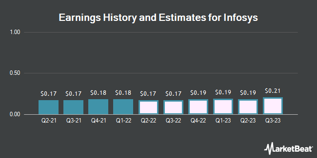 Earnings History and Estimates for Infosys (NYSE:INFY)