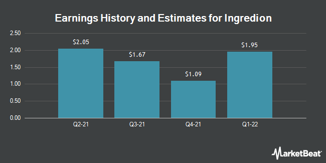 Earnings History and Estimates for Ingredion (NYSE:INGR)
