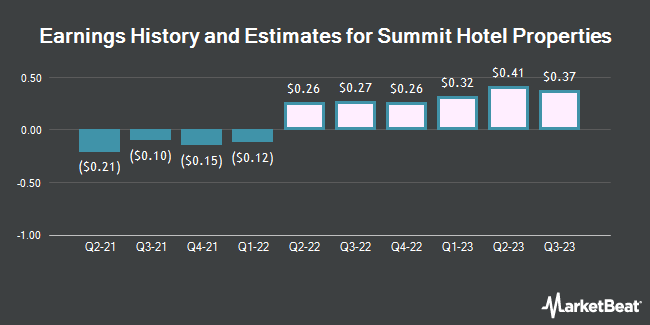 Earnings History and Estimates for Summit Hotel Properties (NYSE:INN)