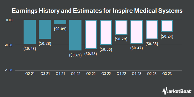 Earnings History and Estimates for Inspire Medical Systems (NYSE:INSP)