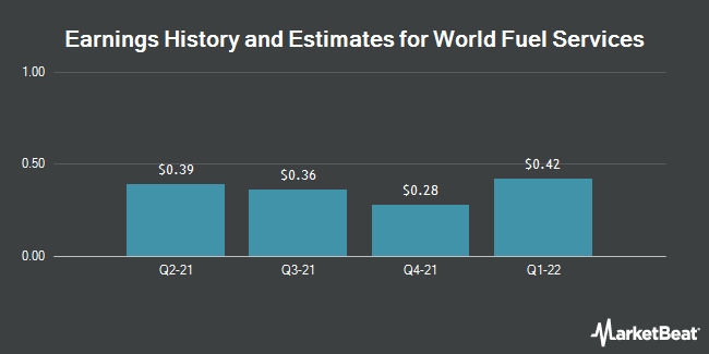 Earnings History and Estimates for World Fuel Services (NYSE:INT)