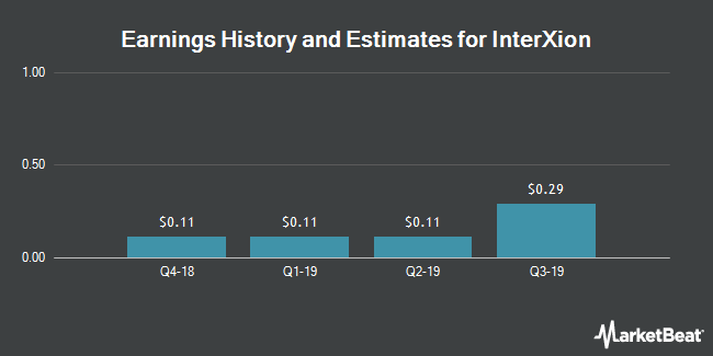 Earnings History and Estimates for InterXion (NYSE:INXN)