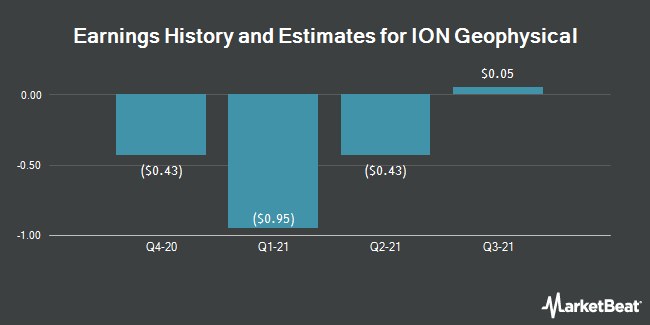 Earnings by Quarter for Ion Geophysical Corporation (NYSE:IO)