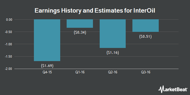 Earnings by Quarter for InterOil Corporation (NYSE:IOC)