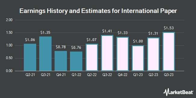 Earnings History and Estimates for International Paper (NYSE:IP)