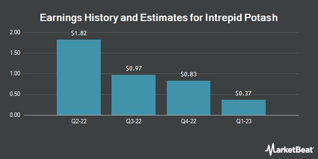 Earnings by Quarter for Intrepid Potash (NYSE:IPI)