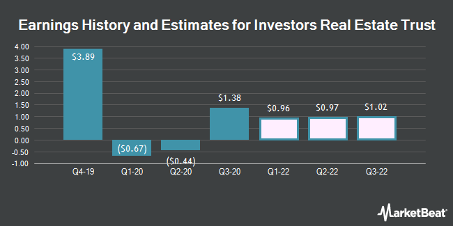 Earnings History and Estimates for Investors Real Estate Trust Reit (NYSE:IRET)