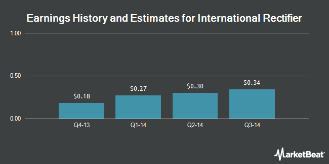 Earnings by Quarter for International Rectifier (NYSE:IRF)