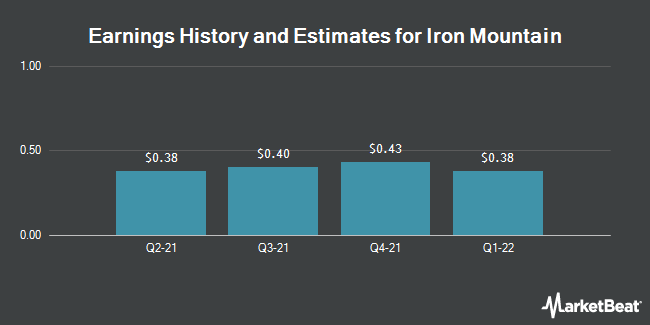 Earnings History and Estimates for Iron Mountain (NYSE:IRM)