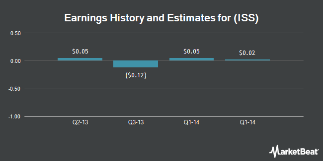 Earnings by Quarter for iSoftStone Holdings Ltd (NYSE:ISS)