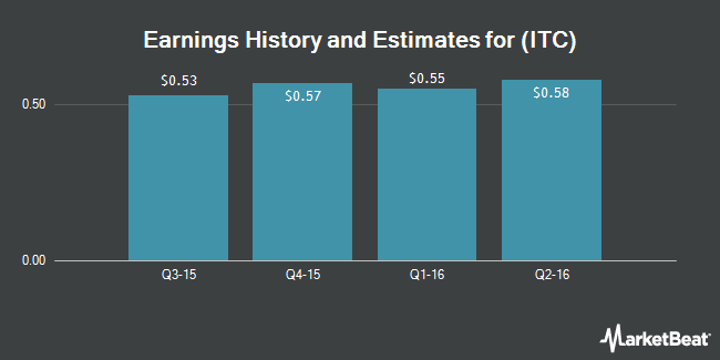 Earnings by Quarter for ITC Holdings Corp. (NYSE:ITC)