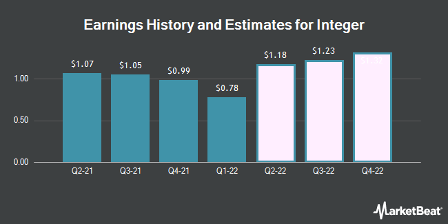 Earnings History and Estimates for Integer (NYSE:ITGR)