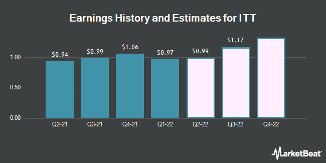 Earnings History and Estimates for ITT (NYSE:ITT)