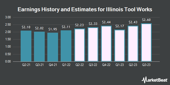Earnings History and Estimates for Illinois Tool Works (NYSE:ITW)