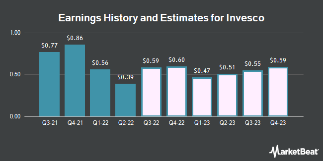 Earnings History and Estimates for Invesco (NYSE:IVZ)