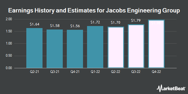 Earnings History and Estimates for Jacobs Engineering Group (NYSE:J)