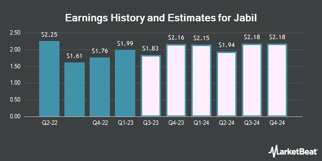 Earnings by Quarter for Jabil Circuit (NYSE:JBL)