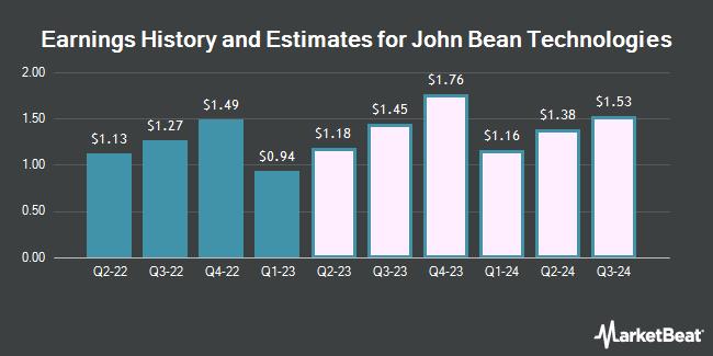 Earnings by Quarter for John Bean Technologies Corporation (NYSE:JBT)
