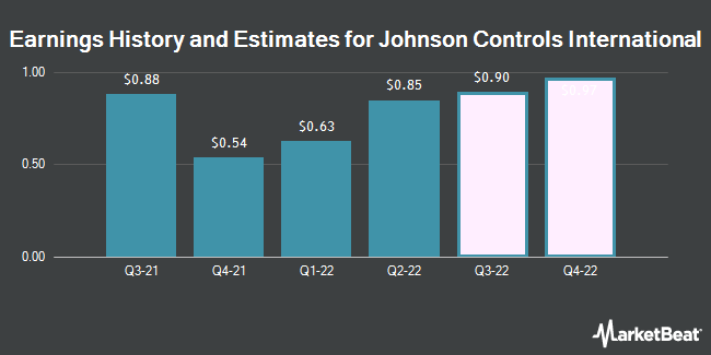 Earnings History and Estimates for Johnson Controls International (NYSE:JCI)