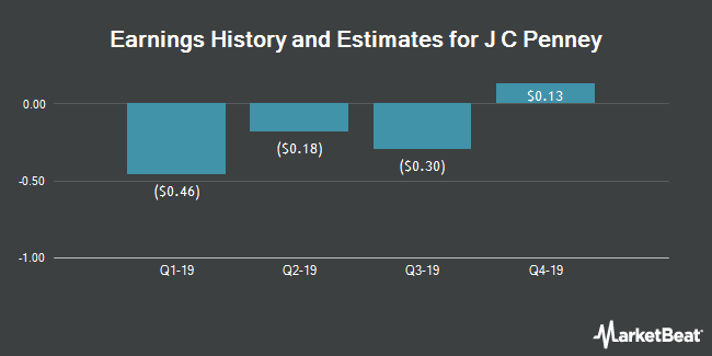 Earnings History and Estimates for J C Penney (NYSE:JCP)