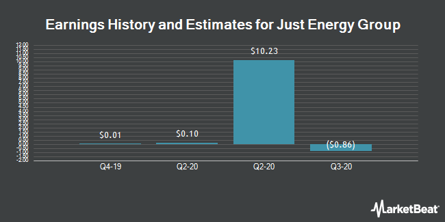 Earnings by Quarter for Just Energy Group (NYSE:JE)