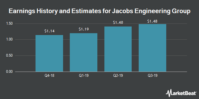 Earnings by Quarter for Jacobs Engineering Group (NYSE:JEC)