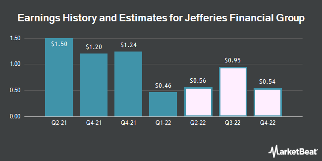 Earnings History and Estimates for Jefferies Financial Group (NYSE:JEF)