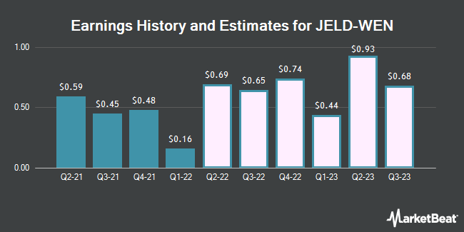 Earnings History and Estimates for Jeld-Wen (NYSE:JELD)