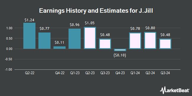Earnings History and Estimates for J.Jill (NYSE:JILL)