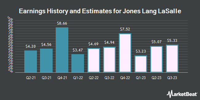 Earnings History and Estimates for Jones Lang LaSalle (NYSE:JLL)