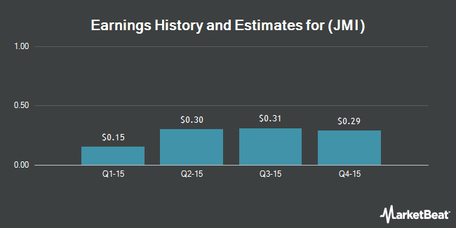 Earnings by Quarter for Javelin Mortgage Investment Corp (NYSE:JMI)