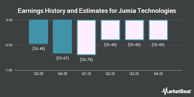 Earnings History and Estimates for Jumia Technologies (NYSE:JMIA)