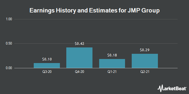Earnings by Quarter for JMP Group LLC (NYSE:JMP)