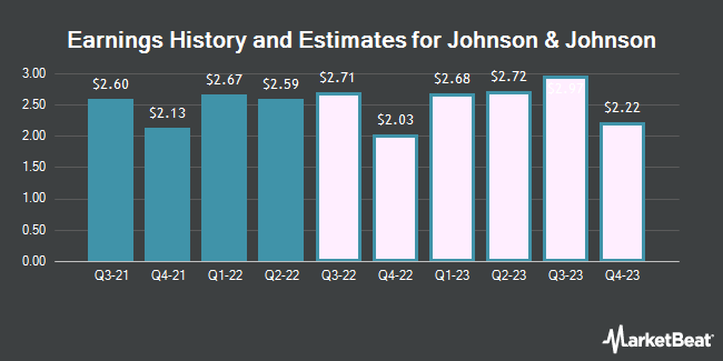 Earnings by Quarter for Johnson & Johnson (NYSE:JNJ)