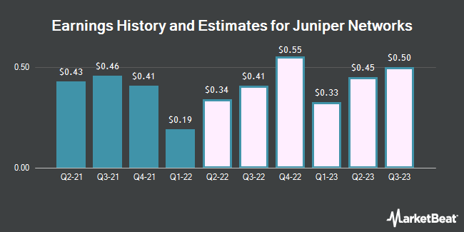 Earnings History and Estimates for Juniper Networks (NYSE:JNPR)