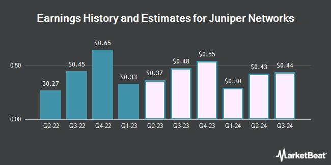 Earnings by Quarter for Juniper Networks (NYSE:JNPR)