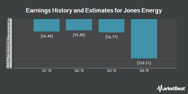 Earnings by Quarter for Jones Energy (NYSE:JONE)