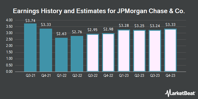 Earnings by Quarter for J P Morgan Chase & Co (NYSE:JPM)