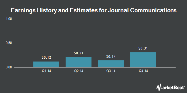 Earnings by Quarter for Journal Communications (NYSE:JRN)