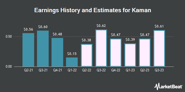 Earnings History and Estimates for Kaman (NYSE:KAMN)