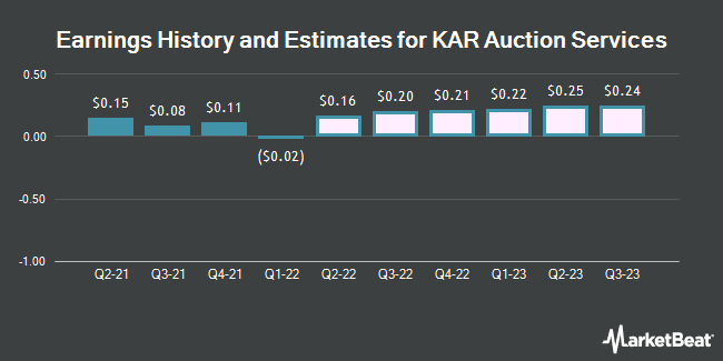 Earnings by Quarter for KAR Auction Services (NYSE:KAR)
