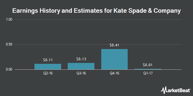 Earnings by Quarter for Kate Spade & Company (NYSE:KATE)