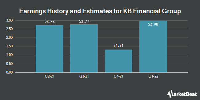 Earnings by Quarter for KB Financial Group (NYSE:KB)