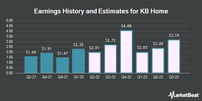 Earnings History and Estimates for KB Home (NYSE:KBH)